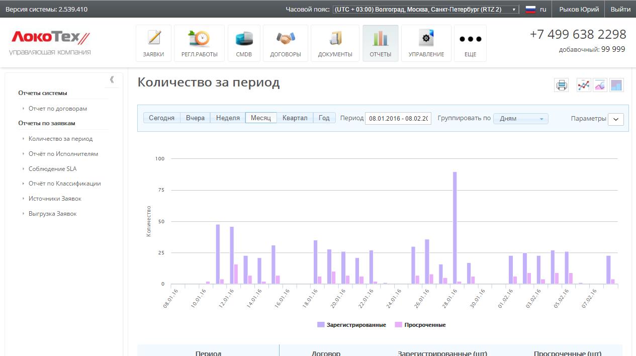 Разработка системы управления процессами поддержки (СУПП) (ООО «Локомотивные технологии»)